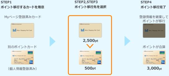 三井ショッピングパークの合算機能