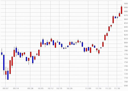 東証2部指数のチャート(2015年9月3日~2015年12月2日)