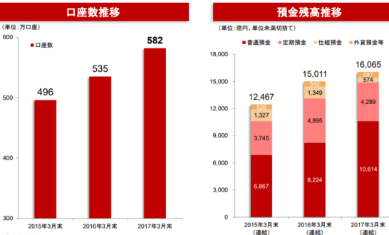楽天銀行の口座数、預金残高の推移
