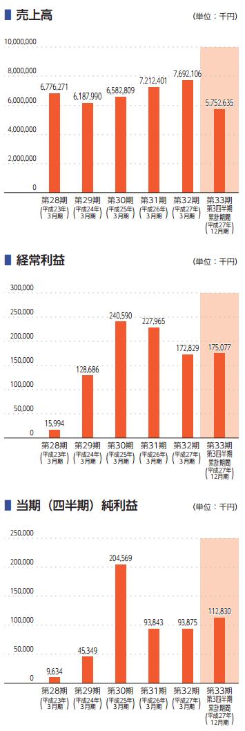 富士ソフトサービスビューロの業績推移