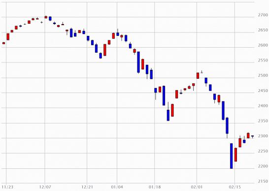 日経JASDAQのチャート(2015年11月20日~2016年2月19日)