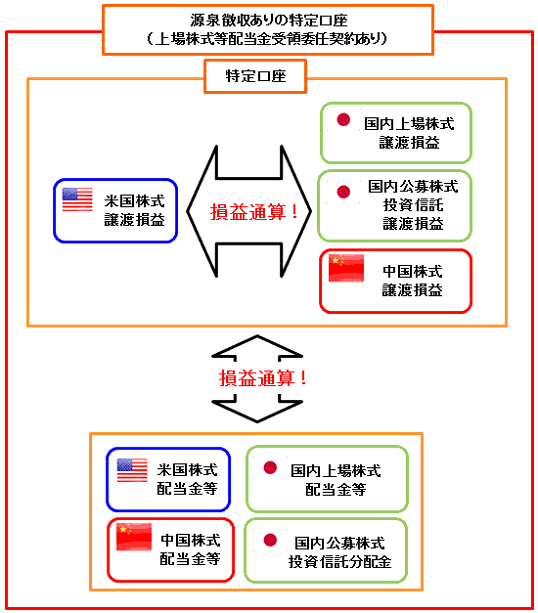 マネックス証券の外国株式口座(特定口座)の仕組み
