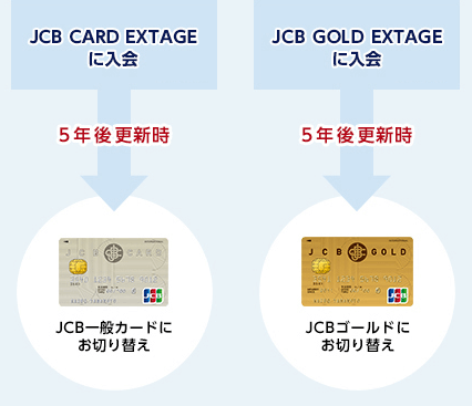 JCB EXTAGEのカード更新時の切り替えのイメージ