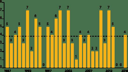 過去30年間の判定期間(8月25日~31日)の真夏日日数
