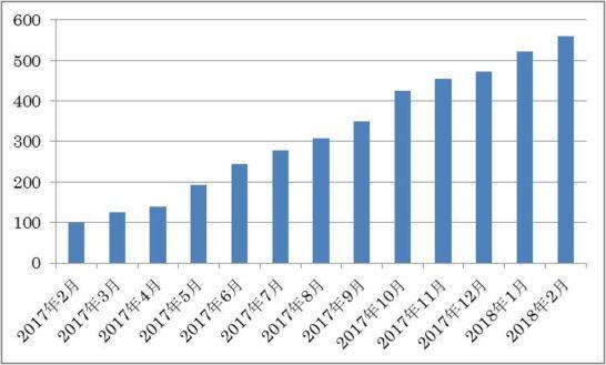 トレードステーションの口座数の推移