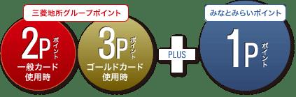 三菱地所グループCARD みなとみらいポイントカード一体型のポイントの仕組み
