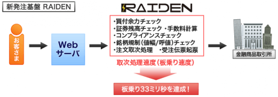 カブドットコム証券のRAIDEN