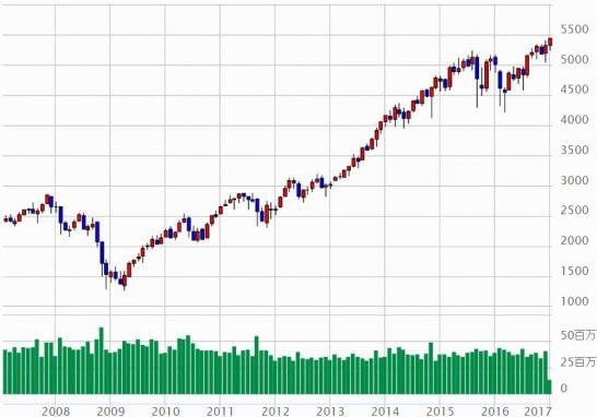 NASDAQ指数の月足チャート