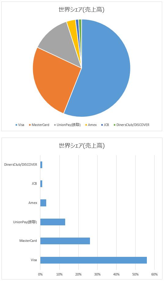 クレジットカードの世界シェア(売上高)