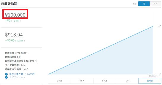 ウェルスナビの資産評価額画面