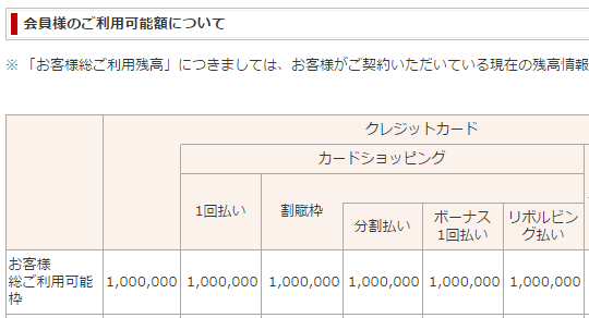 楽天カードの利用限度額