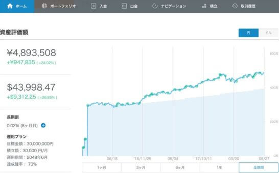 WealthNaviのCEOの柴山さんの運用実績(2016年1月~2018年8月)