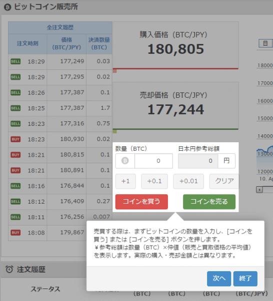ビットコインの売買方法