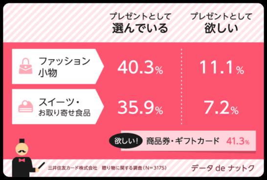 三井住友カードの贈り物に関する調査
