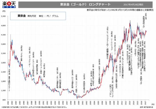 東京金ロングチャート