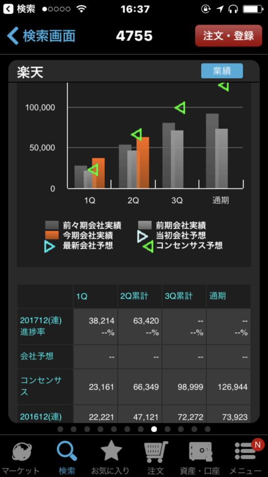 楽天証券のスマホアプリ(iSPEED) (コンセンサス・進捗推移)