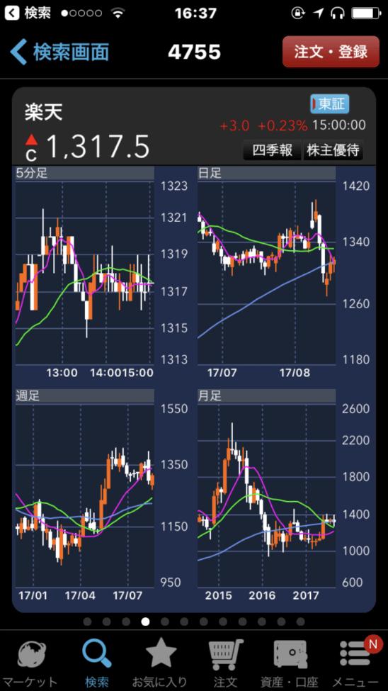 楽天証券のスマホアプリ(iSPEED) (チャート画面)