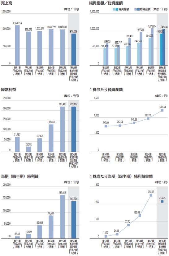 大阪油化工業の業績推移