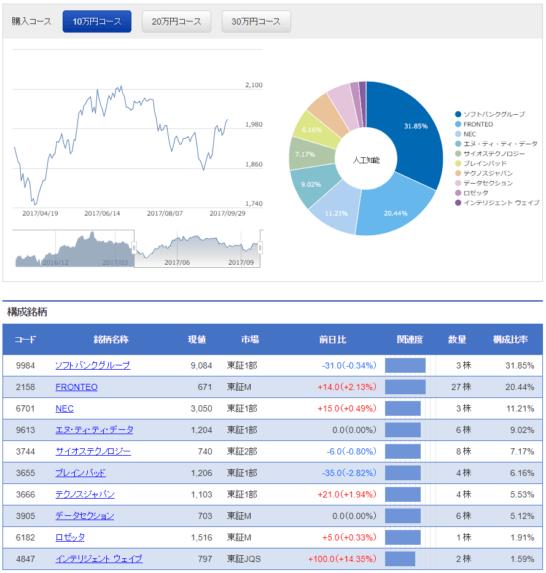 S株Now!の人工知能