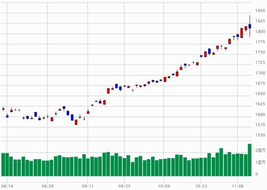 TOPIXのチャート(2017年8月10日~2017年11月9日)