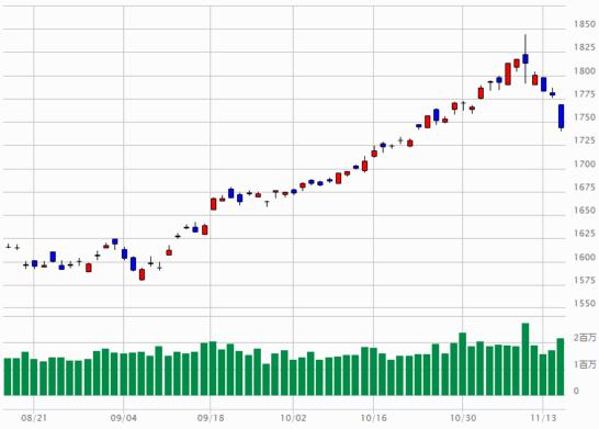 TOPIXのチャート(2017年8月16日~2017年11月15日)