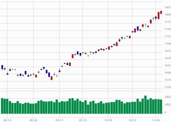 TOPIXのチャート(2017年8月9日~2017年11月8日)