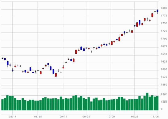 TOPIXのチャート(2017年8月7日~2017年11月6日)