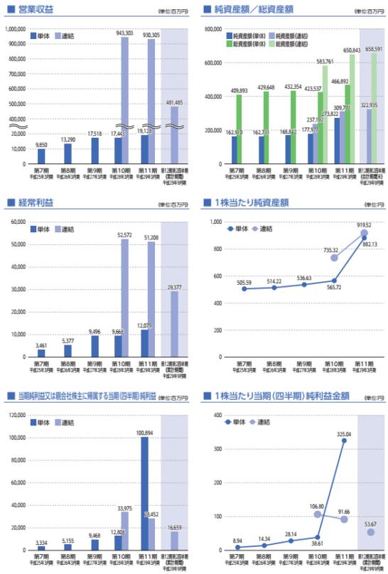 SGホールディングスの業績推移