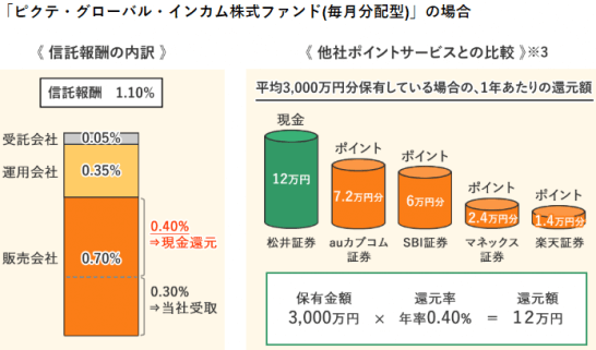 松井証券の「投信毎月現金還元サービス」のイメージ