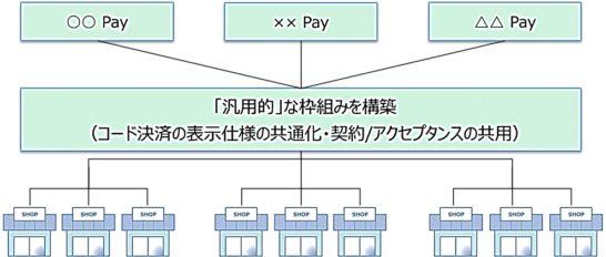 JCBのコード決済の統一規格策定のスキーム