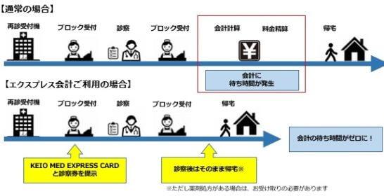 KEIO MED EXPRESS CARDのお会計の仕組み