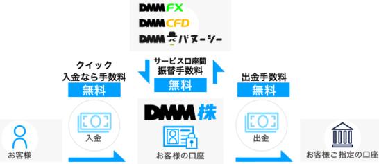 DMM 株の入出金・振り替えのイラスト