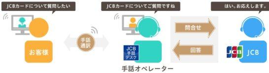 JCB手話デスクのイメージ