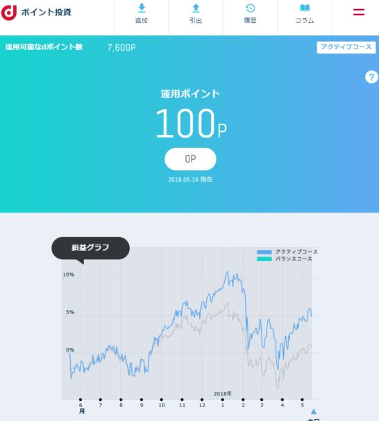 dポイント投資の運用状況画面
