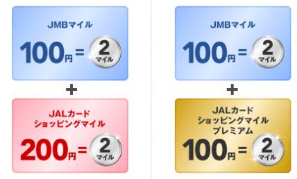 JALショッピングでのJALカード還元率の図