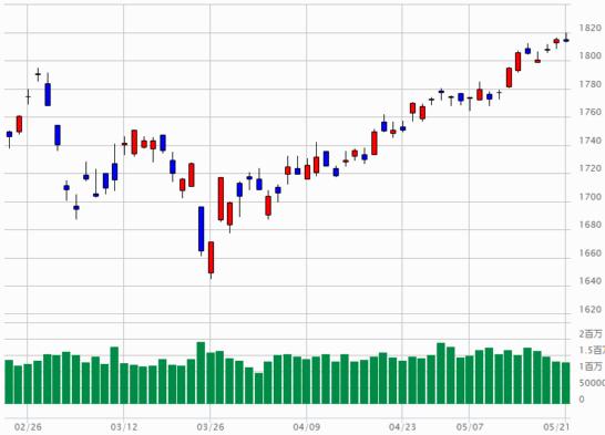TOPIXのチャート(2018年2月22日~2018年5月21日)