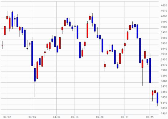 日経JASDAQのチャート(2018年3月29日~2018年6月28日)