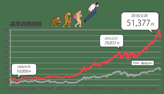 ひふみ投信の基準価格推移