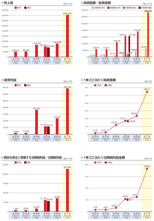 霞ヶ関キャピタルの業績推移