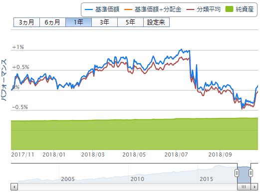 三井住友・日本債券インデックス・ファンドの過去1年間の価格変動(2018年10月30日時点)