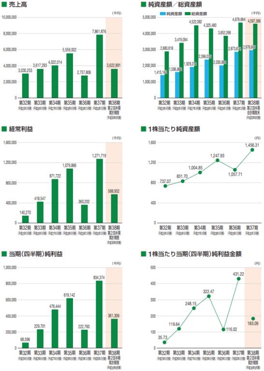 田中建設工業の業績推移