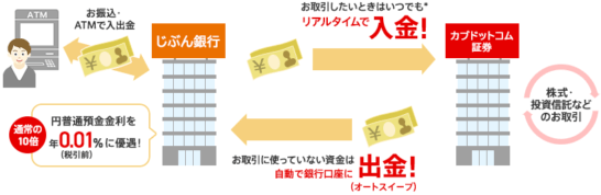 auカブコム証券のぶん銀行自動引落(口座振替)