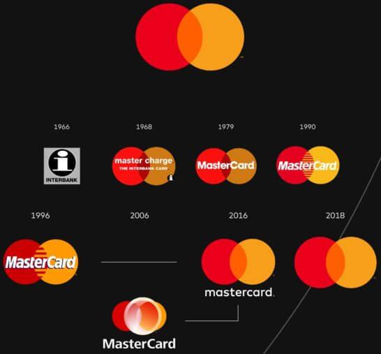 Mastercardのロゴの推移