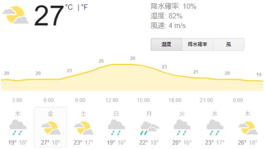 1月上旬に最高気温27℃の外国