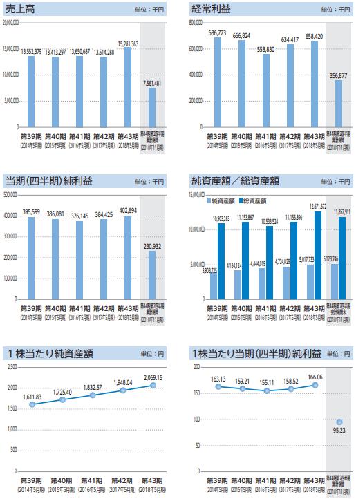 ダイコー通産の業績推移