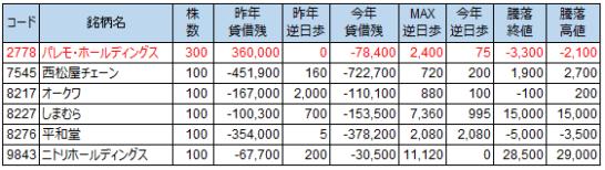 逆日歩(2019.2.20 権利確定日)
