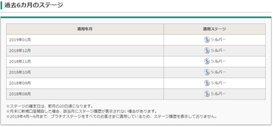 イオン銀行Myステージの過去6カ月のステージ