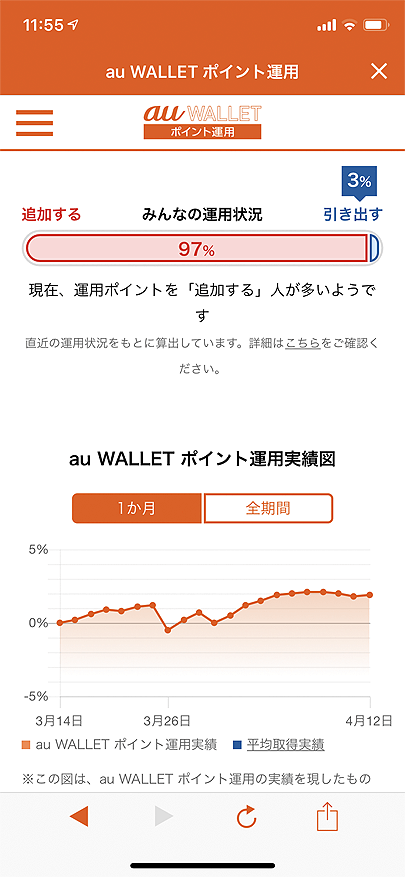 au WALLETポイント運用 (みんなの運用状況、運用実績図)