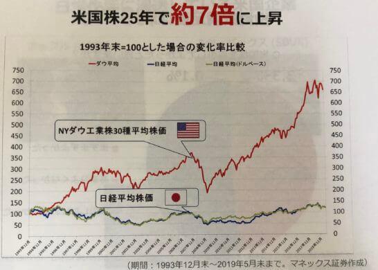 米国株の過去実績