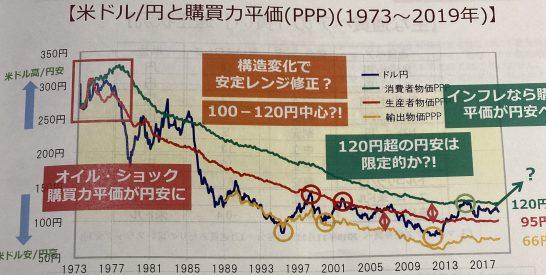 米ドル円と購買力平価